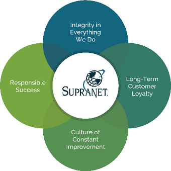 Supranet's Core Values